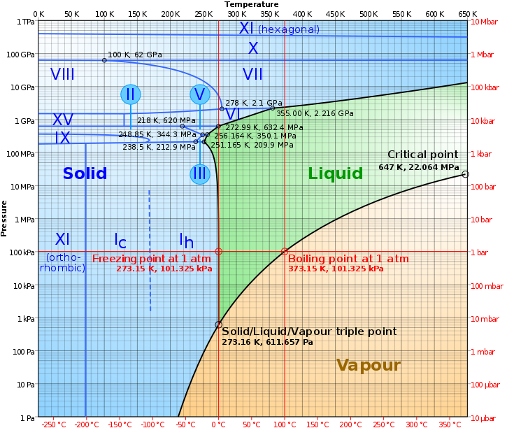 725px-Phase_diagram_of_water_svg.png.16001ca9051cedf97f0118d23c53e8c3.png