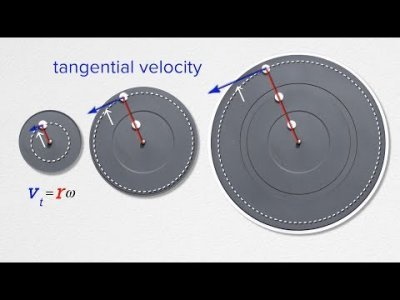 Videos Aplusphysics Community