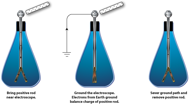 how to make electroscope neutral