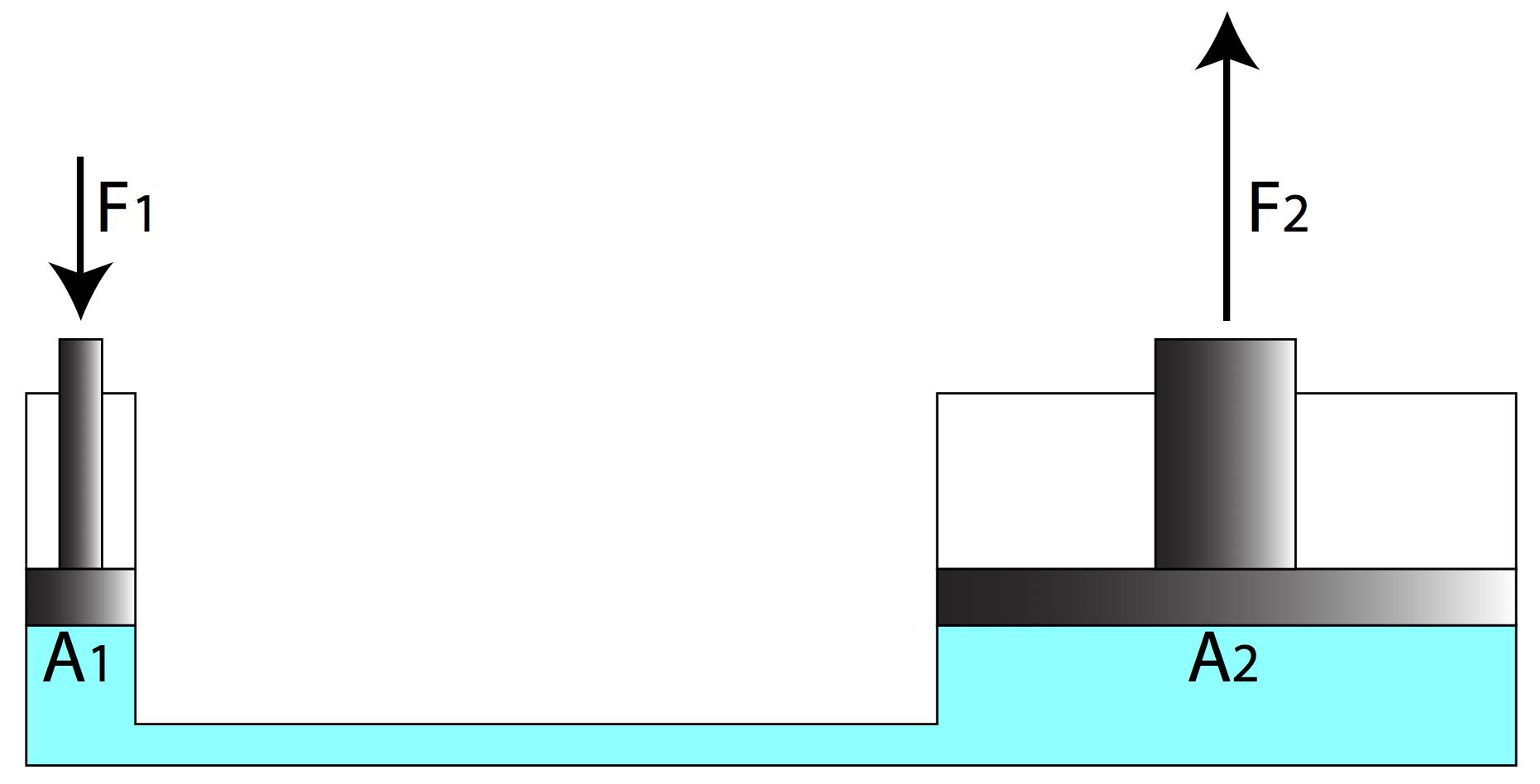 pascal 39 s principle. Black Bedroom Furniture Sets. Home Design Ideas