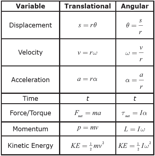 Translational Kinetic Energy Formula Honors Rotational Kine...