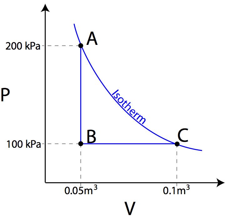 Gas Laws Diagrams Diy Wiring Diagrams