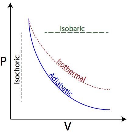 ideal gas law Brayton Cycle PV Diagram pr processes