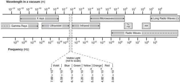Regents physics electromagnetic spectrum worksheet