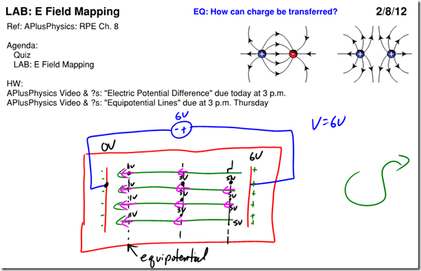 physics lab electric field lines 2014-9-15  experimental objectives: measure the change in electric potential (voltage) between two conductors connected to a constant voltage (power supply) draw the electric field lines in conjunction with the equipotential lines to observe and.